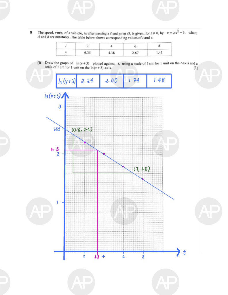 2019 O Level A Math Paper 2 The Annexe Project Page 10